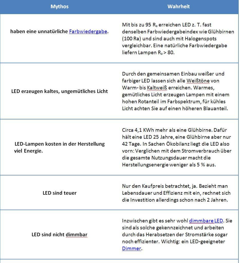 LEDLager.de