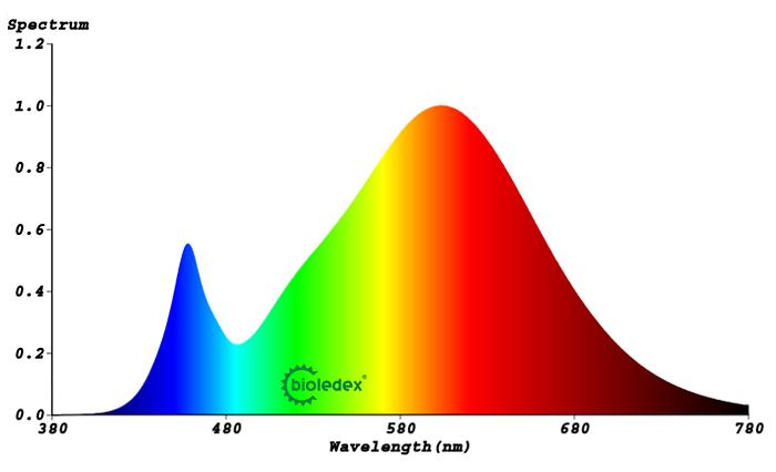 Photometrische Daten 3000 Kelvin