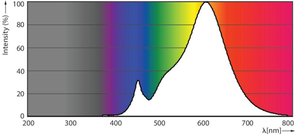 Photometrische Daten Philips 2700K