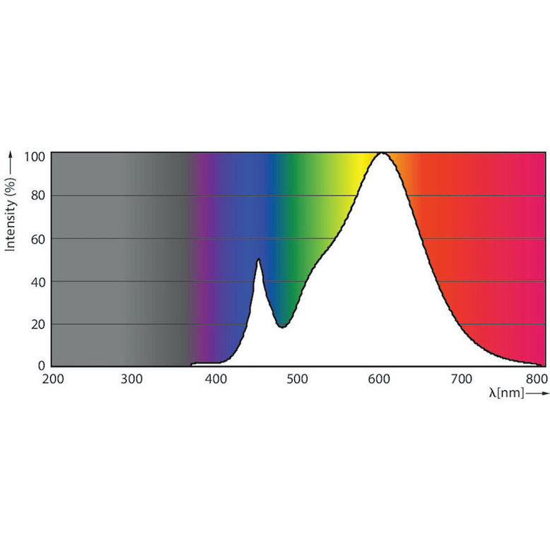 Helle dimmbare R7s LED 14 Watt - 2000 Lumen