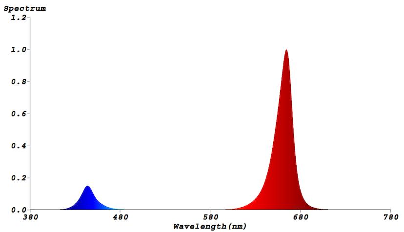 Lichtspektrum S3