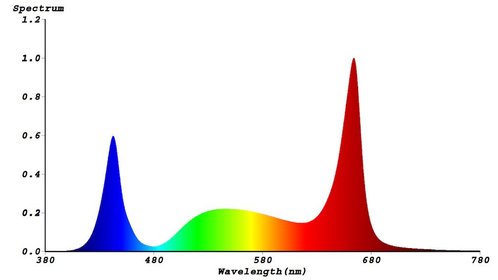 Lichtspektrum S5