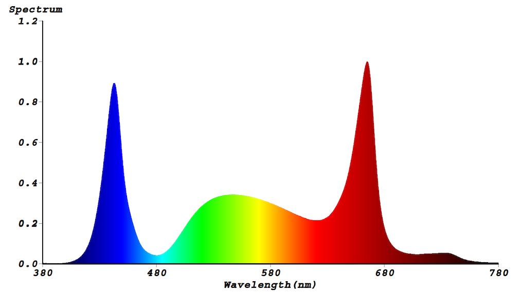 Lichtspektrum S2