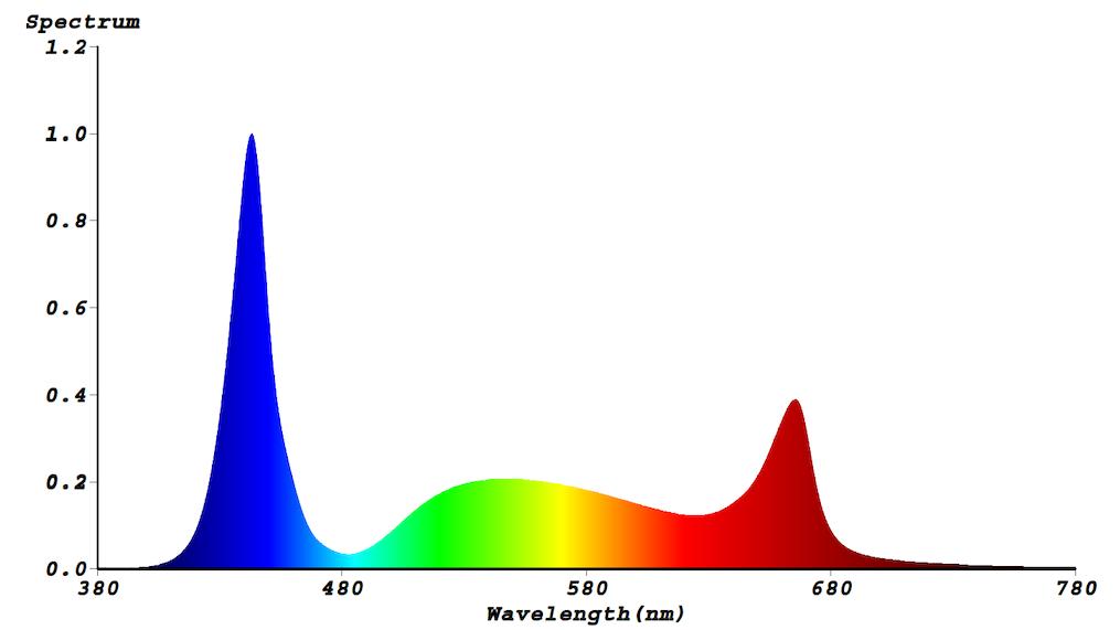 Lichtspektrum S4