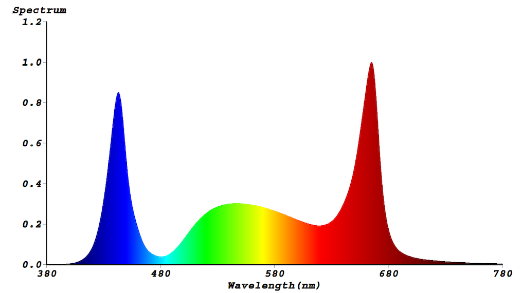 Lichtspektrum S1