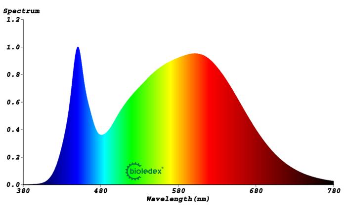 Lichtspektrum E40 LED