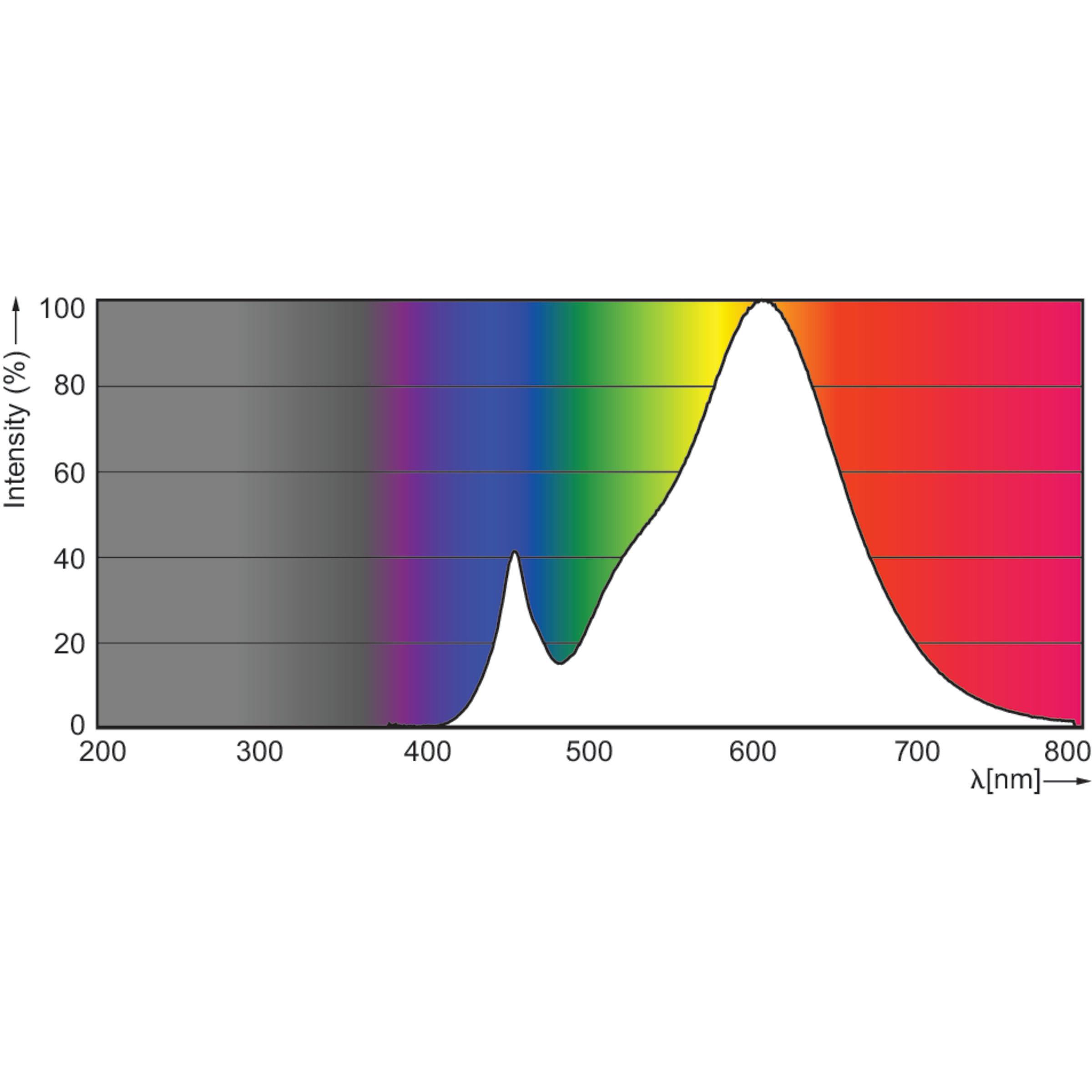Photometrische Daten 2700K 2.2W Kerze