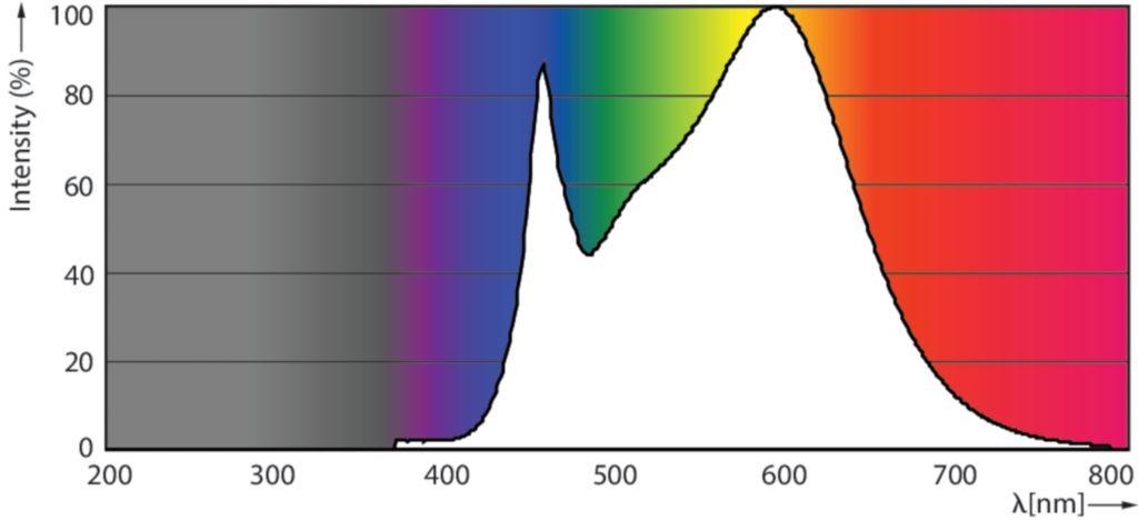 Photometrische Daten Philips 4000K