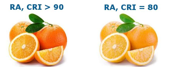 RA CRI > 95 sehr hoher Farbwidergabeindex